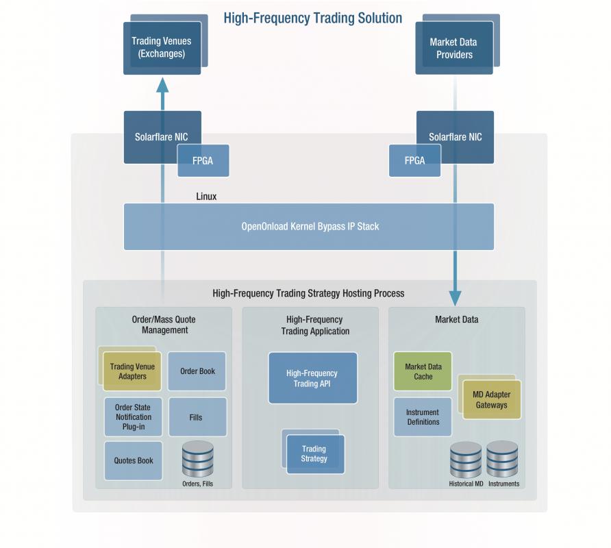 Argo High-Frequency Trading (HFT) Solution - Argo Software